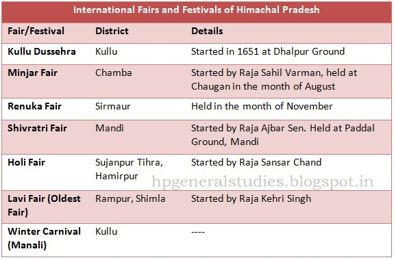 Fairs and Festivals of HP