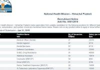 Vacancies under NHM Himachal Pradesh